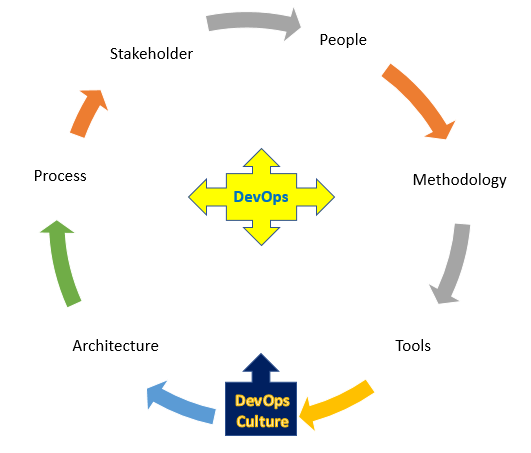 Inner circle DevOps